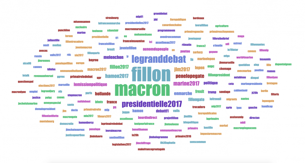 Top 200 hashtags for the past 6 months