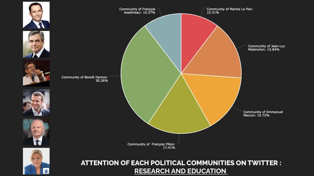 Attention of each political communities on Twitter : Research and Education